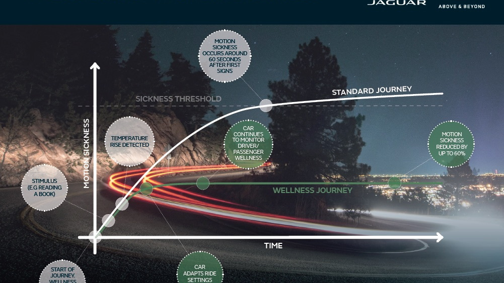 Jaguar-Land Rover motion sickness prevention