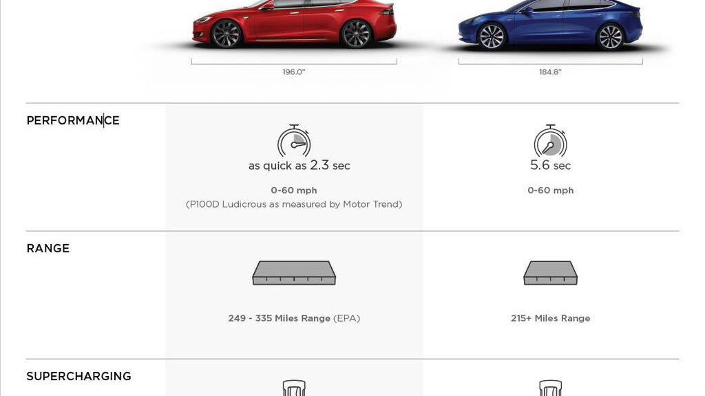 Tesla Model S and Model 3 comparison chart