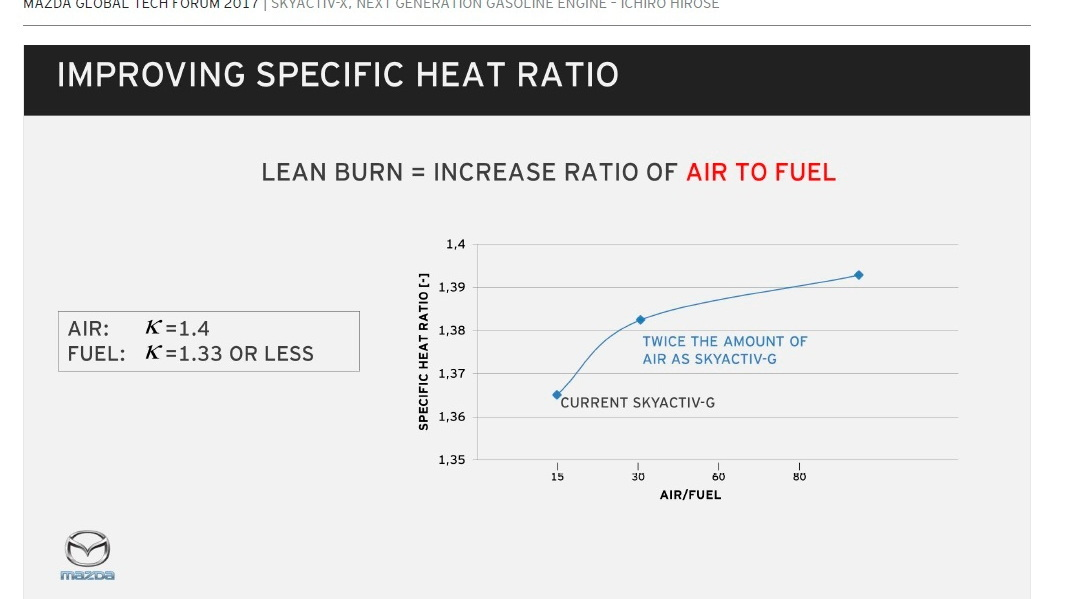 Mazda SkyActiv-X engine: increasing the air:fuel ratio to promote leaner burning