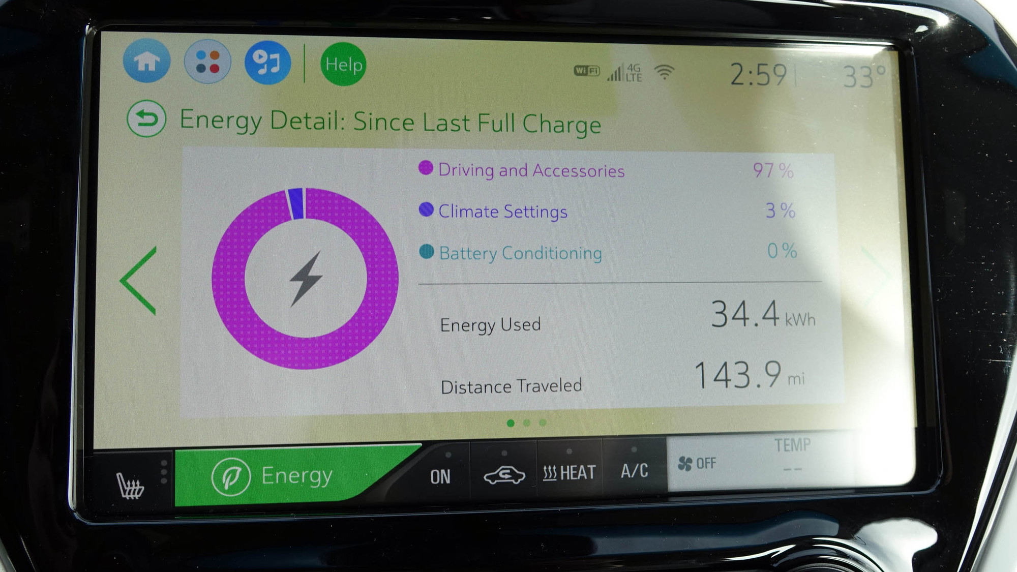 2019 Chevrolet Bolt EV after 143.9-mile roundtrip from Denver to Frisco, Colorado