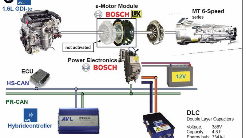 avl turbohybrid 2